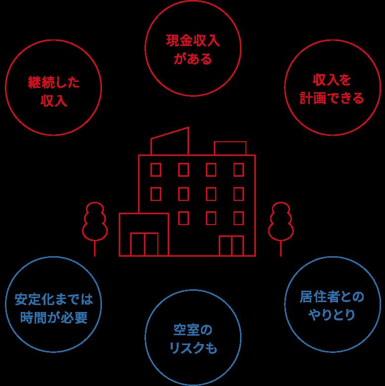 不動産を貸して、継続的な家賃収入を狙う